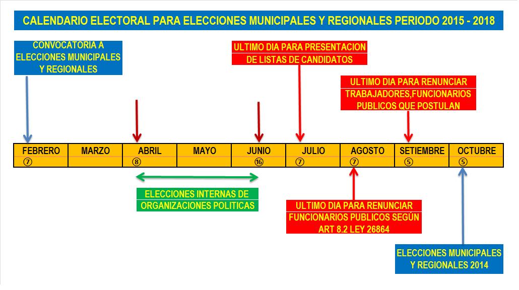 Elecciones regionales y Municipales Perú 2014