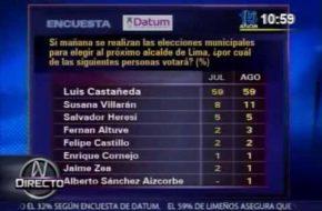 Encuesta Alcaldía de Lima Datum Mes de Agosto 2014 VIDEO