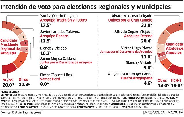 Encuesta a Alcaldía de Arequipa: Yamila Osorio y Alvaro Moscoso Lideran