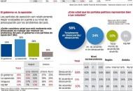Encuesta Presidencial 2016 GfK Sondeo publicado el 26 Julio 2015