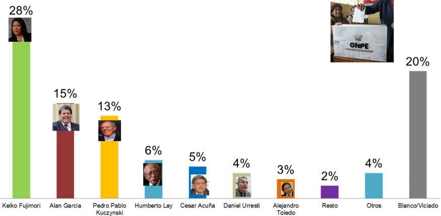 Encuestas Elecciones Presidenciales 2016