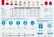 GFK: Encuesta Presidencial 2016 Mes de Noviembre 2015