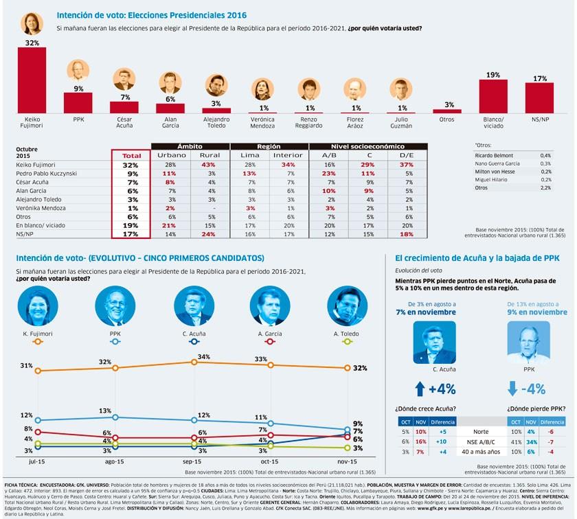 Encuesta Elecciones Presidenciales 2016