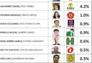 IDICE: Encuesta Presidencial 2016 mes de Noviembre 2015