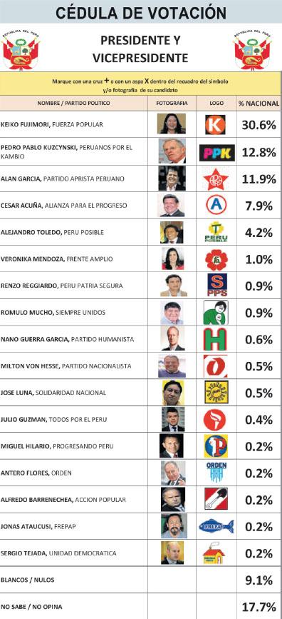 Encuesta Presidencial 2016