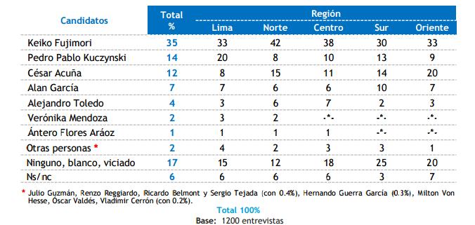 DATUM Encuesta Elecciones Presidenciales perú 2016