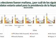 Encuesta Presidencial 2016 IMASEN Publicado el Mes de Diciembre