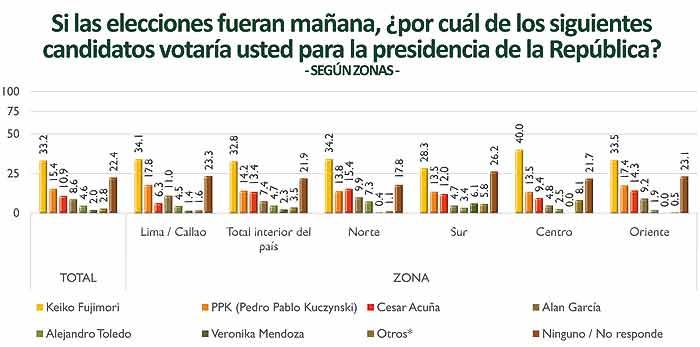 Encuesta Elecciones Presidenciales perú 2016
