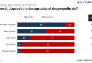 Encuesta Presidencial CADE 2015 – PPK es aprobada por 84% de los Empresarios