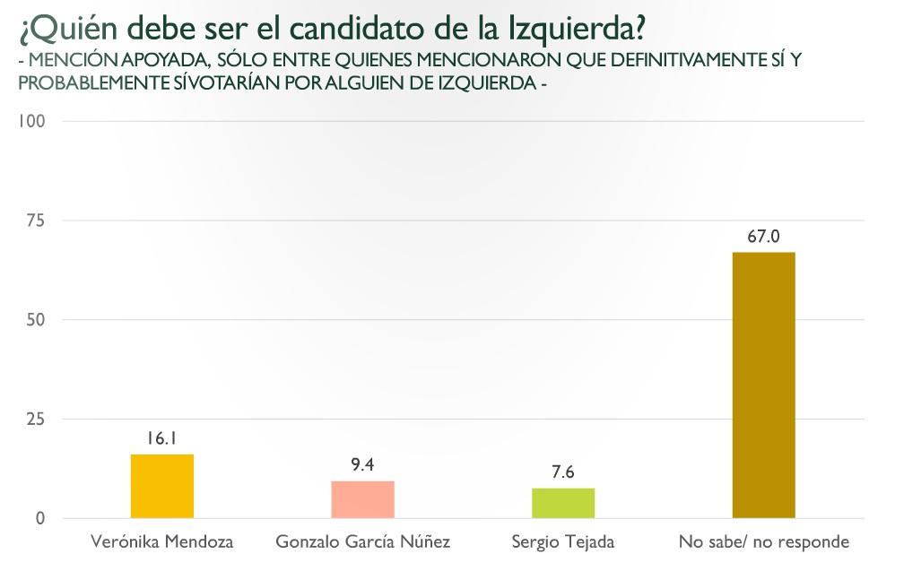 Encuestas Candidato de izquierda