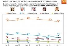 Encuesta Presidencial 2016 Gfk – Sondeo del Mes de Diciembre 2015