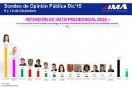 IMA: Encuesta Presidencial 2016 en Lima, Sondeo del Mes de Diciembre 2015