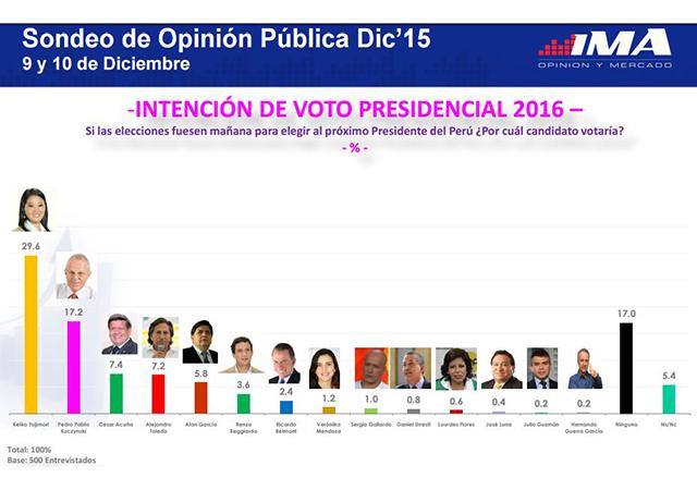 Encuestas IMA 2015