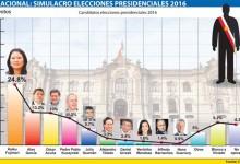 Encuesta Presidencial IDICE Publicado el día 20 Enero 2016