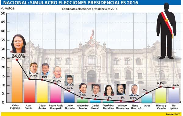 Elecciones Presidenciales 2016