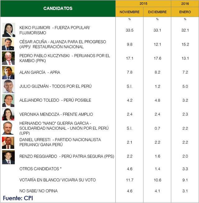 Encuestas Presidenciales CPI Enero 2016