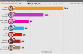 Encuesta Presidencial IPSOS PERÚ Publicado el día 21 Febrero 2016