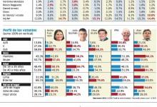Encuesta Presidencial Gfk – Publicado el día 31 Enero 2016