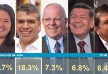 Encuesta Presidencial CPI Publicado el día 26 Febrero 2016