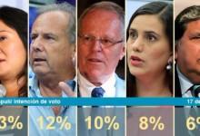 Encuesta Presidencial Vox Populi Publicado el Jueves 17 Marzo 2016
