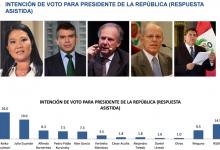 Encuesta Presidencial Lima y Callao VOX PÓPULI Publicado el 5 Marzo 2016
