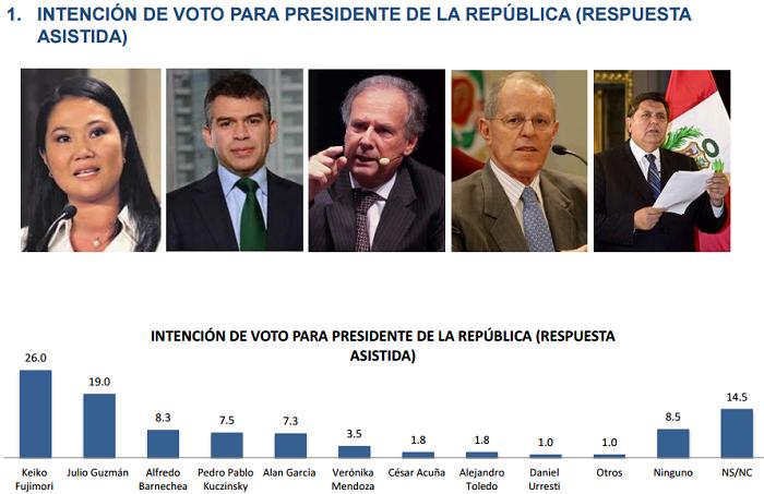 Encuesta Presidencial