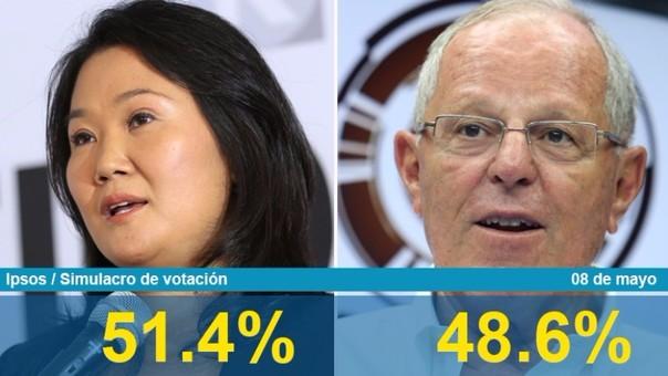 Encuesta Ipsos Peru
