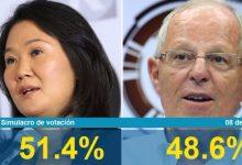 Encuesta 2da Vuelta Ipsos Perú: Keiko Fujimori 51,4% y PPK 48,6% Domingo 8 Mayo 2016