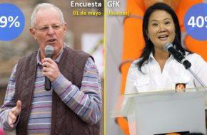 GFK: PPK logra 49,6% del voto juvenil y Keiko Fujimori 40% en Elecciones Segunda Vuelta 2016