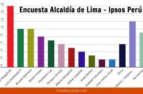 Encuesta Alcaldía de Lima Metropolitana, Ipsos Perú – Miércoles 18 Julio 2018