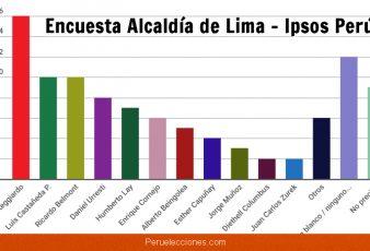Encuesta Alcaldía de Lima Ipsos Perú - Miércoles 18 Julio 2018