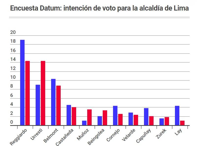 Encuesta Datum para Alcaldía de LIMA 27 de Setiembre 2018