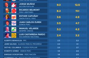 Encuesta de CPI Alcaldia de Lima Domingo 30 de setiembre 2018