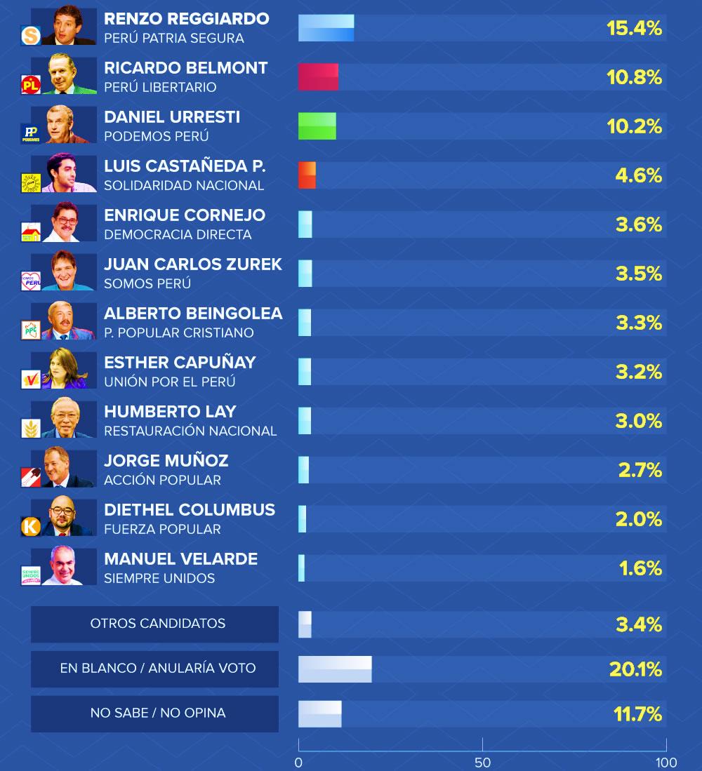 Encuesta de CPI Alcaldia de Lima Elecciones 2018
