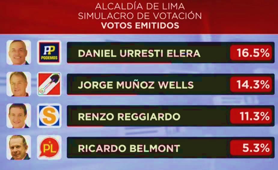 última Encuesta Datum Alcaldía de LIMA Domingo 30 de Setiembre 2018