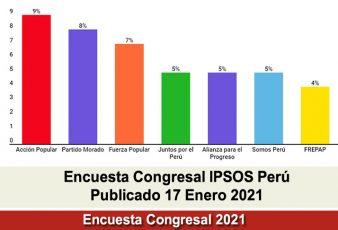 Encuesta Congresal Ipsos Perú Domingo 17 Enero 2021