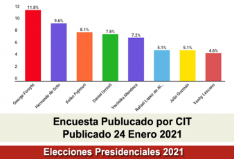 Encuesta Presidencial CIT Domingo 24 Enero 2021