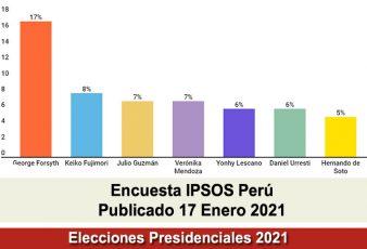 Encuesta Presidencial Ipsos Perú Domingo 17 Enero 2021