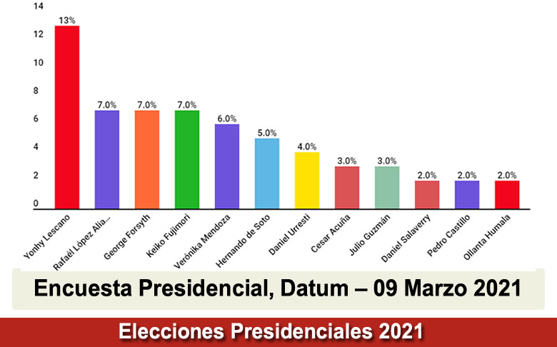 Encuesta Presidencial, Datum Publicado 09 Marzo 2021